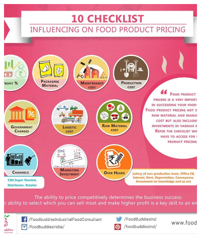 10 Checklist Influencing on Food Product Pricing