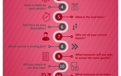13 Questions to Ask to Food RM Supplier