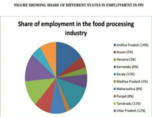 Food Industry in Vijayawada