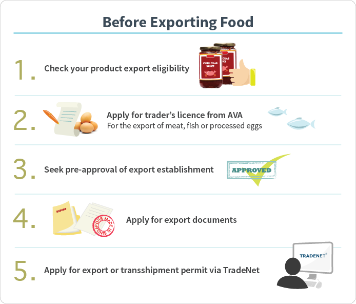 How to Export Food Products?