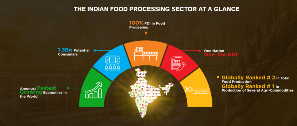 Indian Food Processing Sector