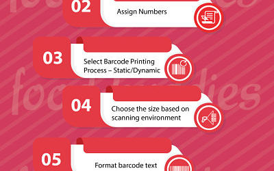 6 Checklist to Barcode Your Food Product