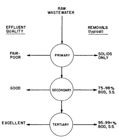 Disposal of Waste Water in Food Industry