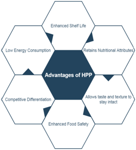 Advantage of HPP