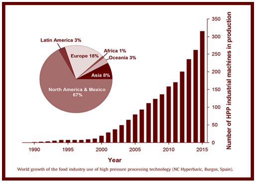 HPP - World Growth