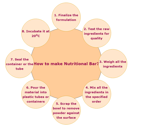 Make Nutritional Bar