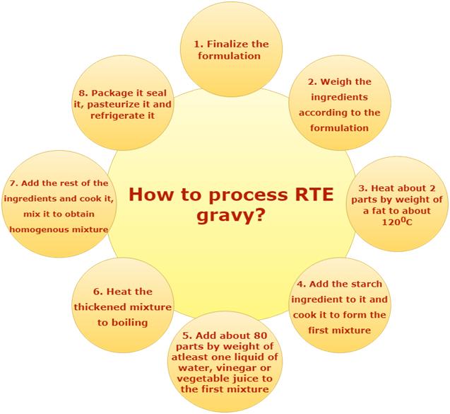 Process of RTE Gravy
