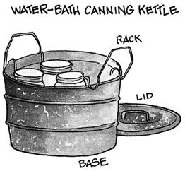 Canning Method