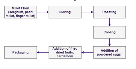 Millet Processing