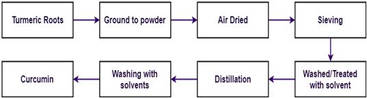Curcumin Processing