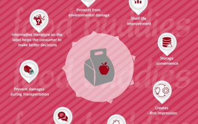 Food Packaging Matters: Why it is So Important ?