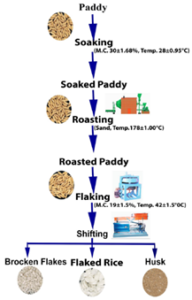 Methods of Flaked Rice