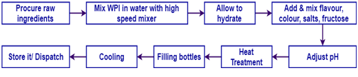 Protein Water Manufacturing Process