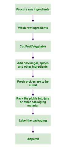 Steps For Pickle Process