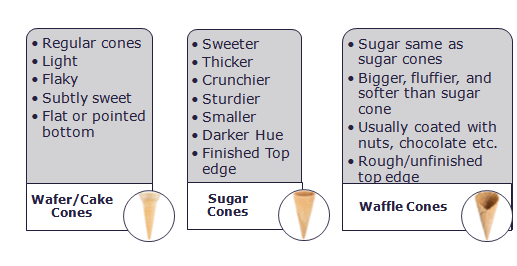 Cake Cones Categories