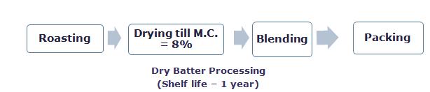 Dry Batter process