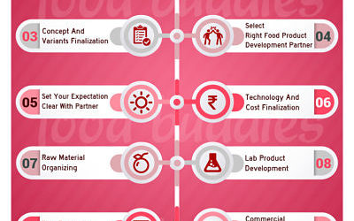 Step by Step Guide For Food Product Development
