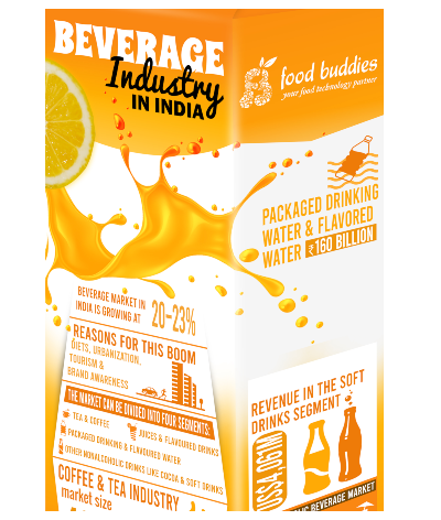 Beverage Industry in India
