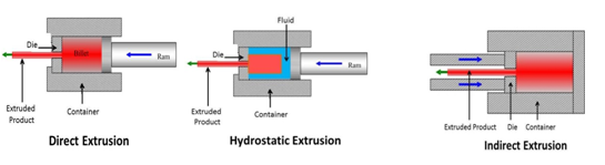 Extrusion Types