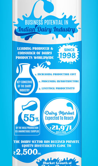 Business Potential in Indian Dairy Industry