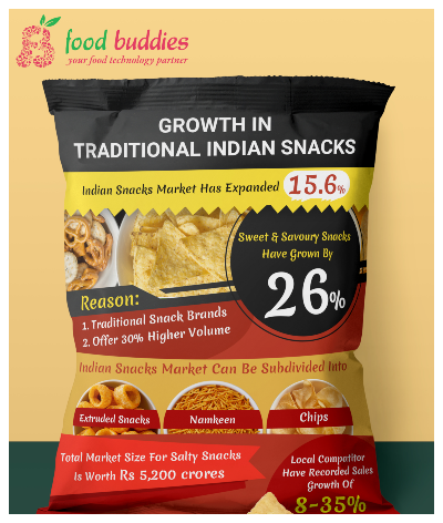 Growth in Traditional Indian Snacks
